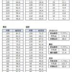 サピックス新4年生3月組分けテスト 点数と偏差値の対応表